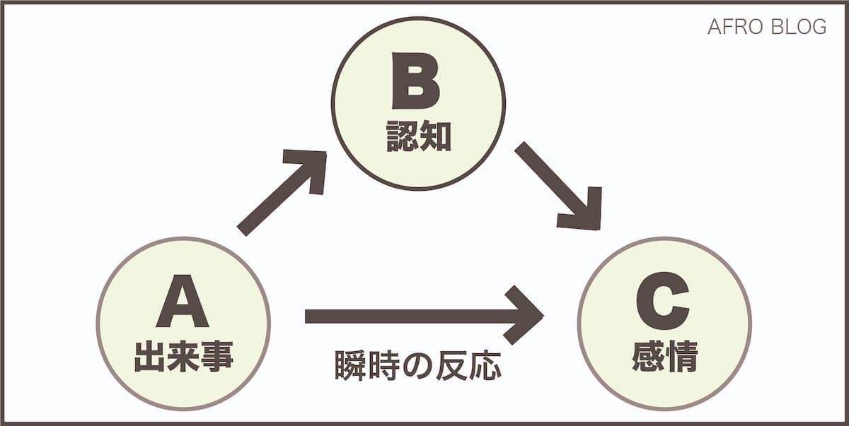 ABC理論のABC
