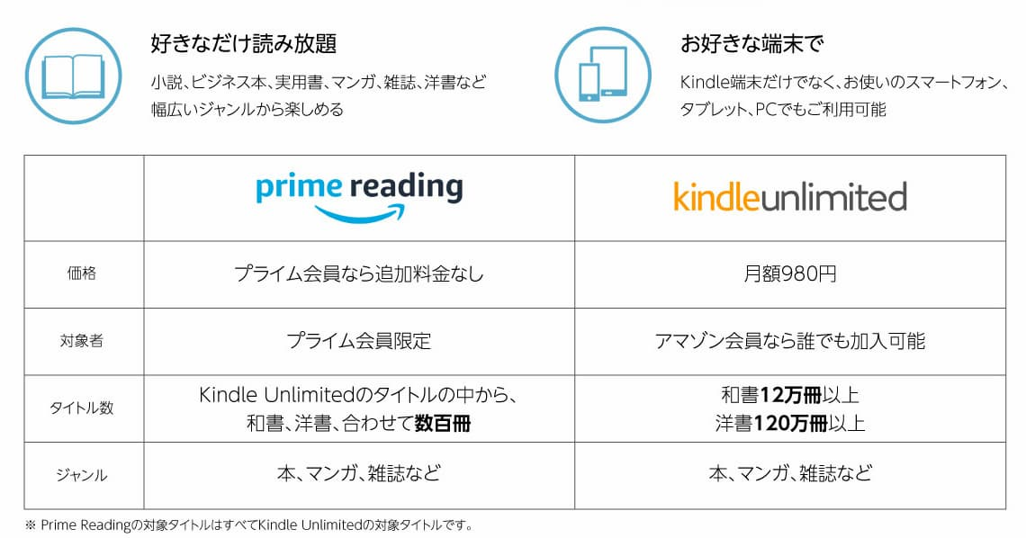 prime reading と Kindle Unlimited の違い