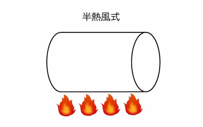 半熱風式焙煎機