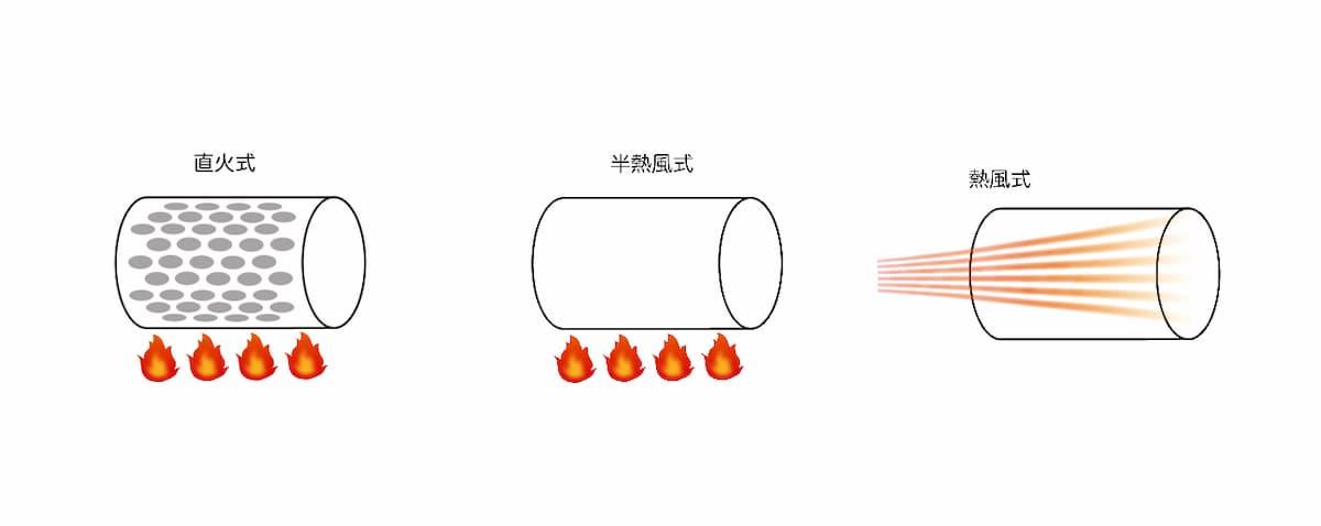 焙煎方法は大きく分けて3つ