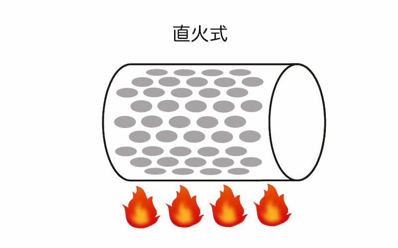 直火式焙煎機