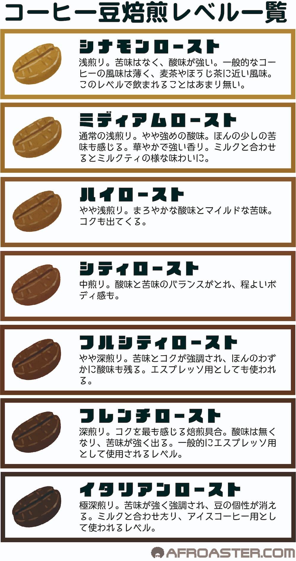 コーヒー7段階の焙煎具合の特徴・焼き分け方 まとめ