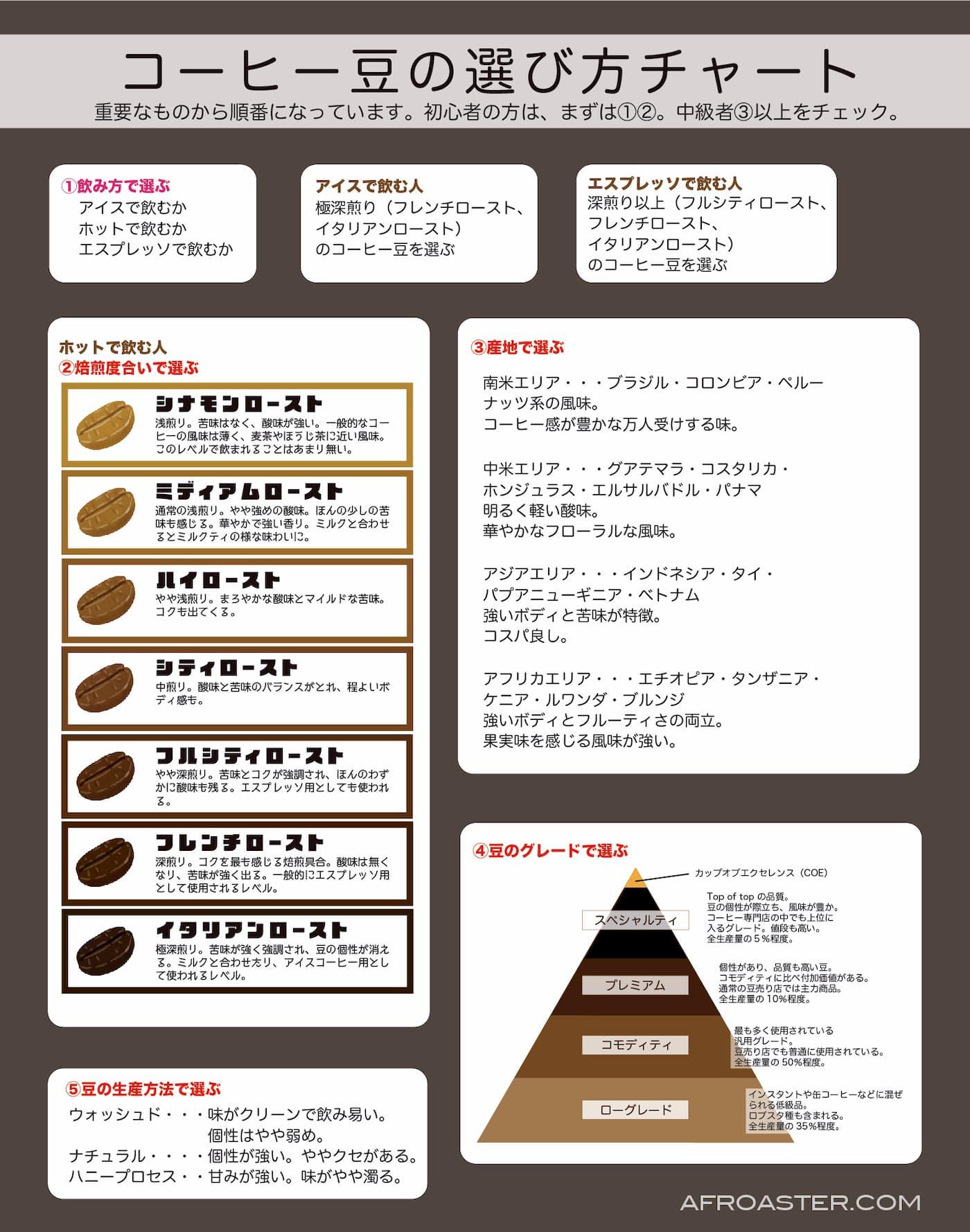 コーヒー豆の選び方 まとめ