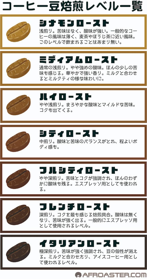 コーヒー豆の焙煎具合の基本7段階