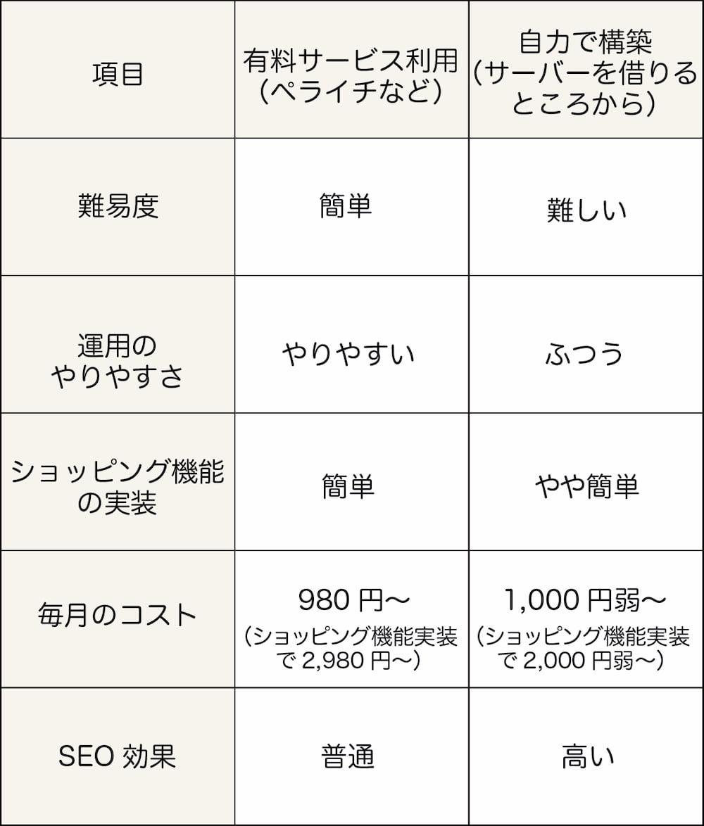 ①ペライチ(有料サービス)利用と②自力で構築を比較