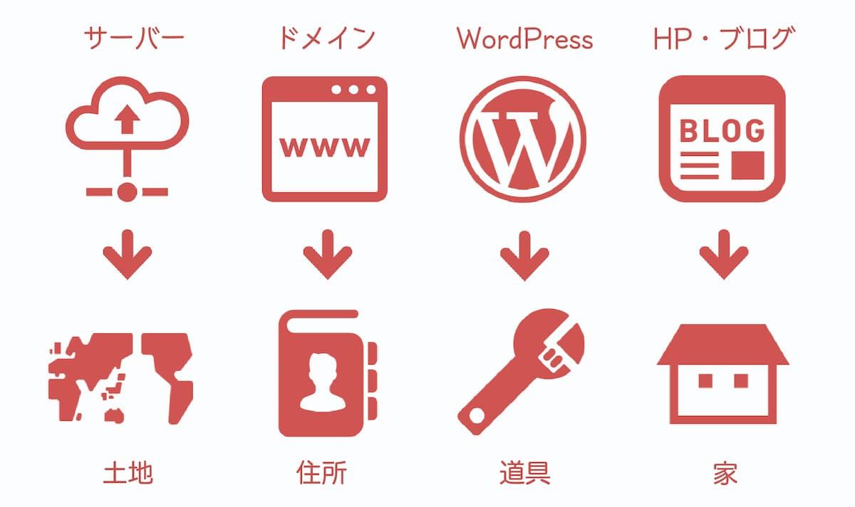 サーバーは土地、ドメインは住所、WordPressは建築の道具、ホームページやブログは家