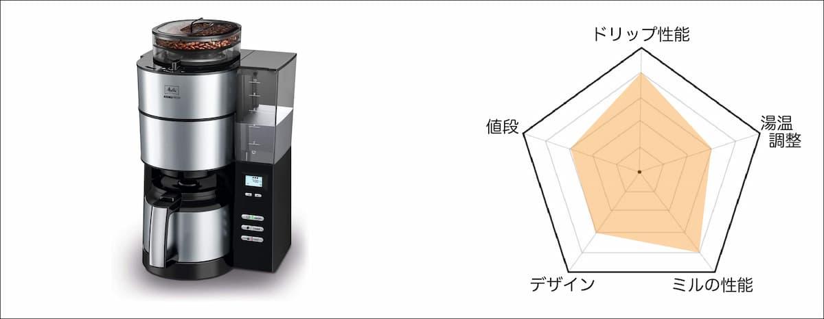 第3位 メリタ 全自動コーヒーメーカー アロマフレッシュサーモ